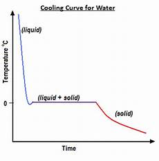 Cooling Curve My Chemical Journey Chemistry Myth Glass Is A Liquid
