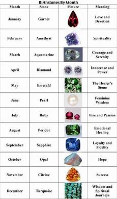 Stone Meanings Chart Gemstone Chart From The Earth Pinterest