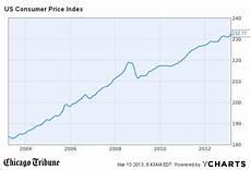 Us Consumer Price Index Chart U S Factory Data Underscores Economic Momentum