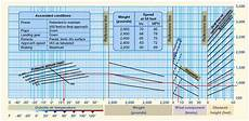 Cessna 152 Takeoff Distance Chart Aircraft Performance How Can I Calculate Takeoff