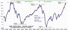 Stock Market Chart Last 10 Years Stock Market Napalm Can You Hear The Popping Sounds