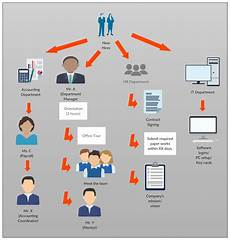 New Hire Flow Chart Employee Onboarding Best Practices Creately Blog