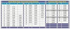 Aluminum Gauge Chart What Is The Metal Gauge For Fenders And Metal Gauge