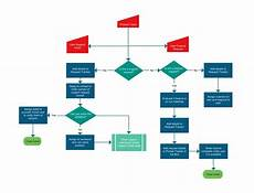Email Marketing Flow Chart Template Flowchart Templates Examples In Creately Diagram
