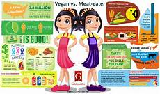 Diet Chart For Non Vegetarian Vegan Vs Vegetarian Diets How Each Will Impact Your