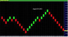 Renko Charts Forex Forex Renko Charts New Mt4 Charting System Latest System