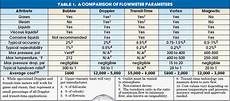 Flow Meter Chart Choose The Right Flowmeter Engineering360