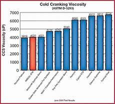Diesel Engine Oil Comparison Chart Amsoil Comparative Motor Oil Testing 2005