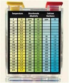 Langelier Saturation Index Chart The Real Csi Aquatics International Magazine Water