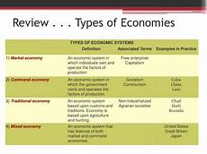 Types Of Economy Ppt European Economic Systems Powerpoint Presentation