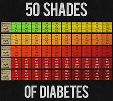 Diabetes Test Numbers Chart Hba1c Chart Diabetes Forum The Global Diabetes Community