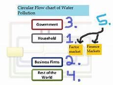 Water Pollution Circular Flow Chart Florida Water Pollution The Problem And The Solution