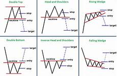 chart analysis patterns introduction to technical analysis aim arrow