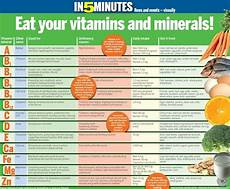 Vitamins And Their Sources Chart Dietary Supplements 101 Vitamin Charts Mineral Chart