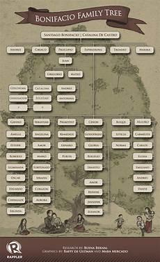What Is A Family Tree Bonifacio Family Tree Updated 12012013