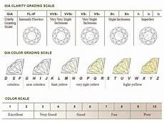 Diamond Clarity And Color Scale алмаз камень свойства алмаза история фото алмаза
