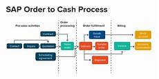Cash Management Process Flow Chart Sap Load Testing Tutorial Order To Cash Using Flood