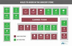 Grocery Store Map Help Prevent Cancer By Avoiding These Grocery Store Aisles
