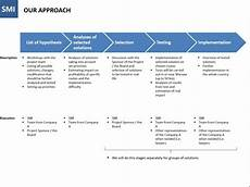 Management Consulting Proposal Proposal For A Consulting Project Example Eloquens