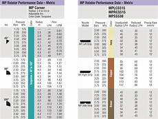 Mp Rotator Side Chart Mp Rotator Aquarex Hu