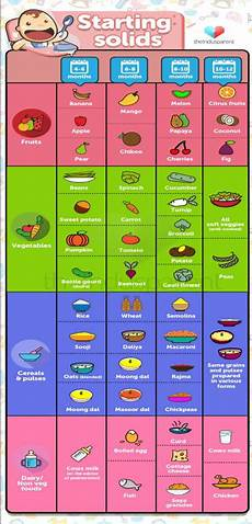 Weaning Food Chart Know When To Start The Right Weaning Foods Theindusparent