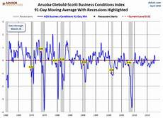 Philly Fed Index Chart The Philly Fed Ads Business Conditions Index Update