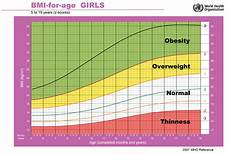 Girl Bmi Percentile Chart Bmi Girls Positive Parenting