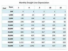 Depreciation Tables Straight Line Depreciation Tables Double Entry Bookkeeping
