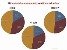 Uk Music Charts 2017 Uk Recorded Music Business On Course For 150m Growth In