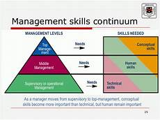 Types Of Managerial Skills Clinging To The Tree Of Life Three Managerial Skills
