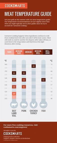 Grilling Meat Temperature Chart Meat Temperature Guide Cook Smarts