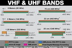 Vhf Frequency Band Chart Frequencies Above 30 Mhz Ham Radio Articles
