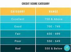 Credit Number Chart Credit Score Cutoffs Credit Sesame