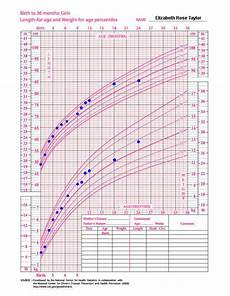 Baby Boy Growth Chart After Birth Erf Mamas Babycenter