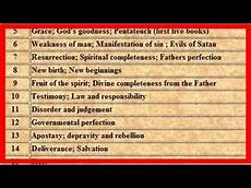 Meaning Of Numbers In The Bible Chart What Do Numbers Mean In The Bible Is Numerology Biblical