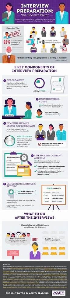 Best Interviewing Tips Top 5 Best Interview Preparation Tips Online