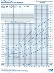 Who Vs Cdc Growth Charts Who Growth Chart Training Case Examples Cdc Weight For