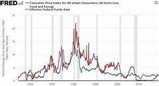World Inflation Chart Consumer Price Index Wikipedia