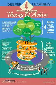 Components Of A Theory Deeper Learning 4 Components Of The Theory Of Action