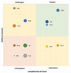 4 Quadrant Chart Excel Template Excel Gartner Magic Quadrant Made Easy