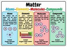 Molecule Vs Atom Image Result For Atoms Vs Molecules Vs Compounds