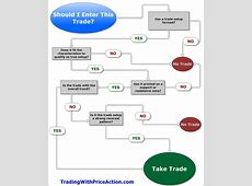 Trading Process Flowchart #forex #forextrading   Forex