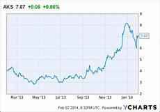 Aks Stock Chart U S Steel And Ak Steel Are The Analysts Right United