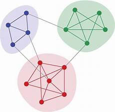 Community Network Graphstream To Detect Community Structure In Networks
