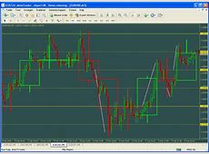Scalping system #9 (Trading by Psychological Levels