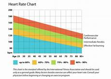 Heart Health Chart The Importance Of A Healthy Heart Rate Global Women