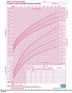 Growth Chart For Girls Age 9 Ourmedicalnotes Growth Chart Lengths For Age Amp Weight