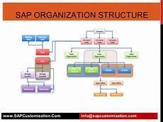 Sap Organizational Structure Sap Organization Structure