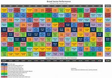 Stock Market Sector Performance Chart How To Beat The Market With Sector Rotation Seeking Alpha