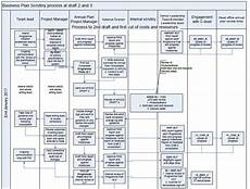 Chart Of Accounts Numbering Logic Document Sample Flowchart For A Scrutiny Process